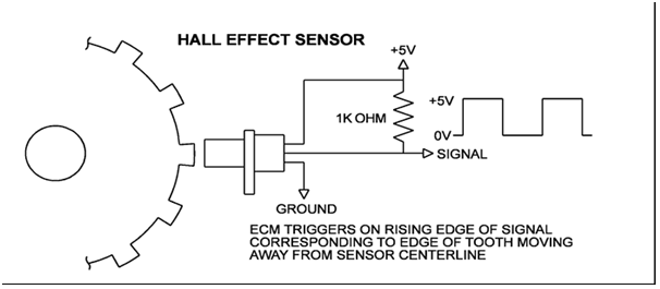 the hall effect crankshaft sensor